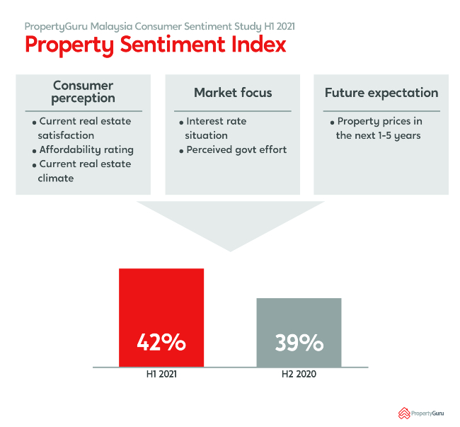Purchasers Adopt Wait And See Approach In Buying Property