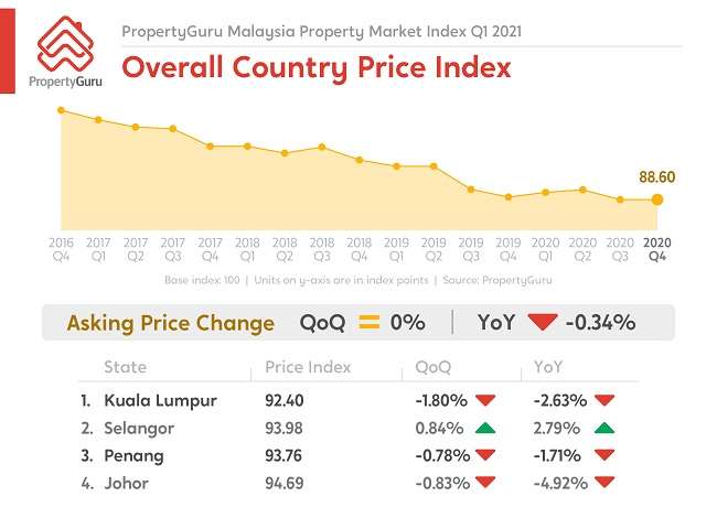 PGMY_PressRelease_PriceIndex_PMI_Q1_2021_8Mar_EN