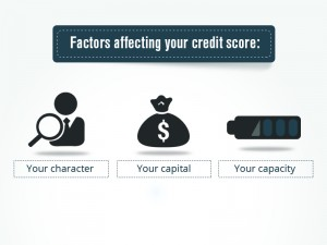 Factors influencing your Credit Score and how to improve them.