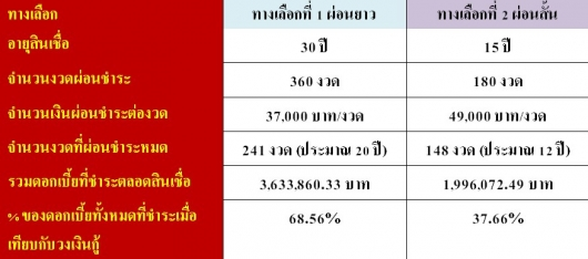 compare LT ST HomeLoan01