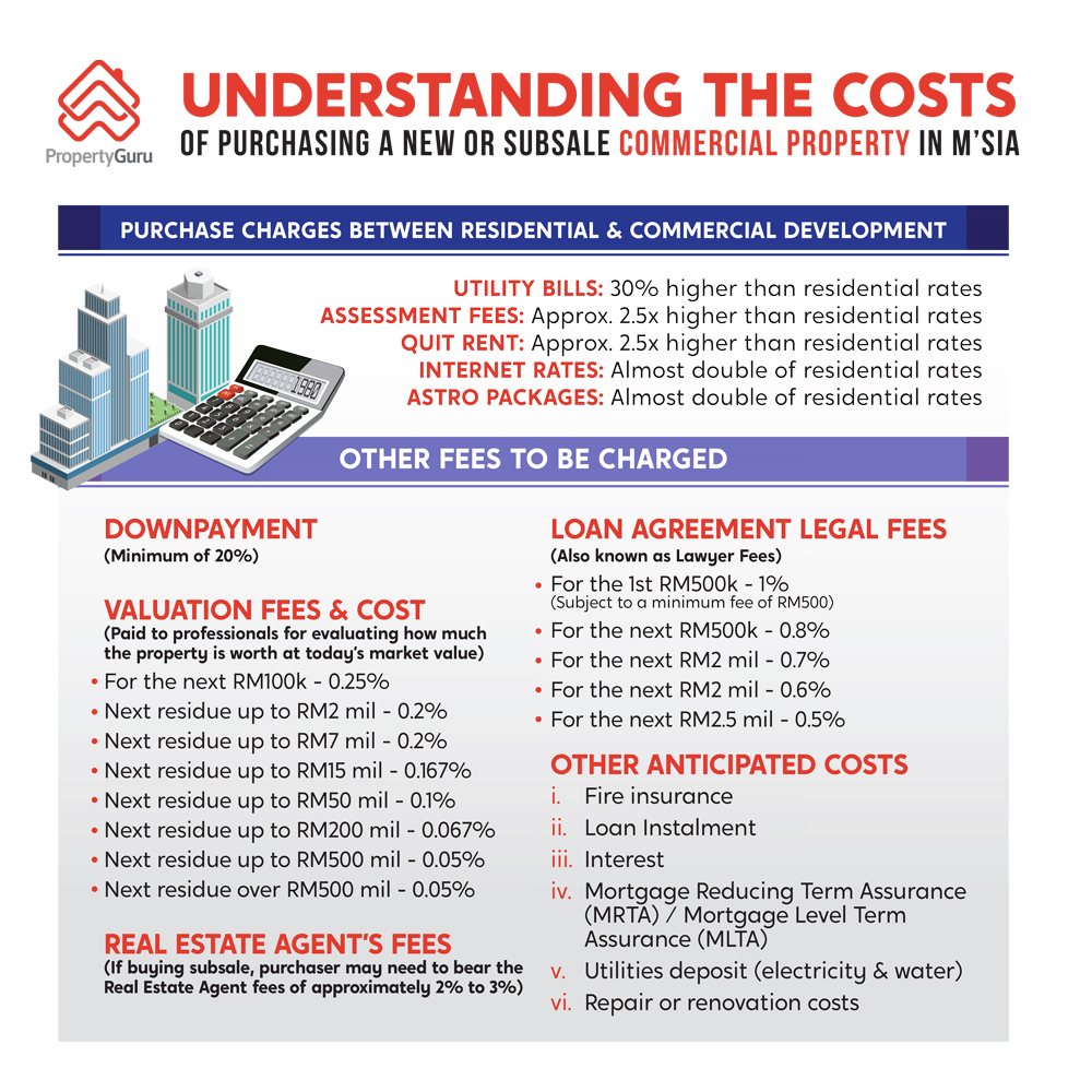 Understanding the costs of purchasing a new launch or subsale commercial property in Malaysia