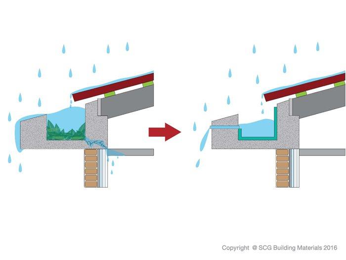 ป้องกันน้ำรั่วในบ้าน