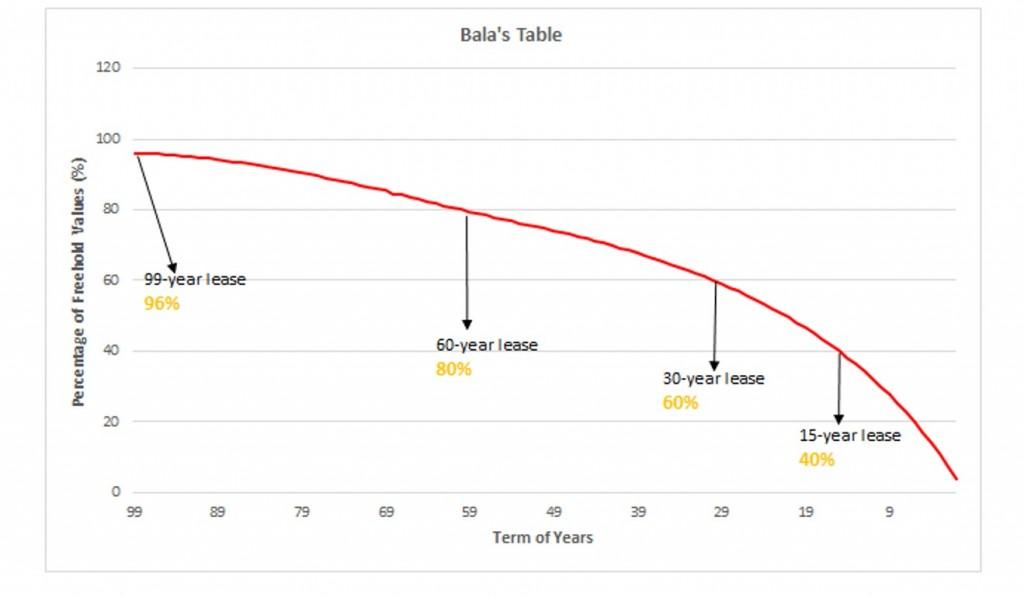 bala's table