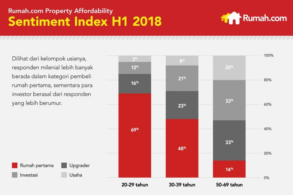 rumah.com sentiment index