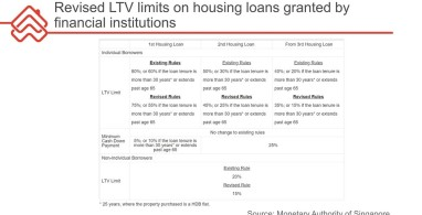 New LTV rates