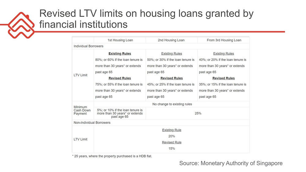 Revised-LTV-limits