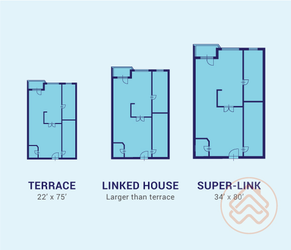 Learn The Difference Between Property Types In Malaysia