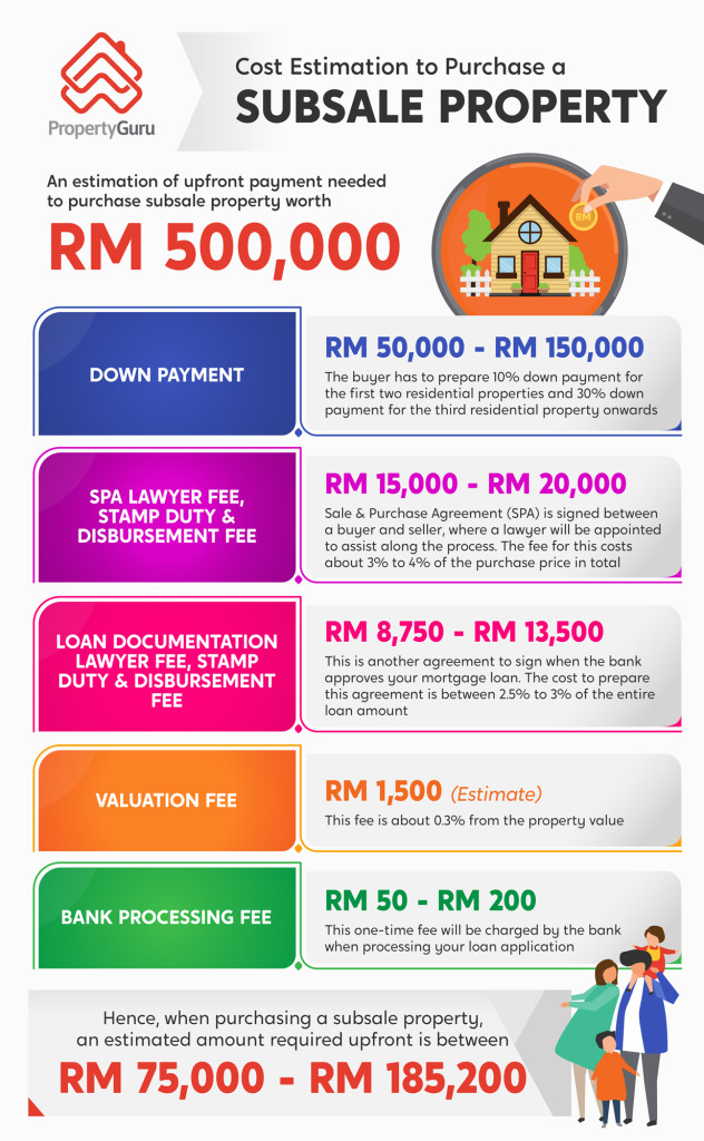 Cost estimation to purchase a subsale property in Malaysia