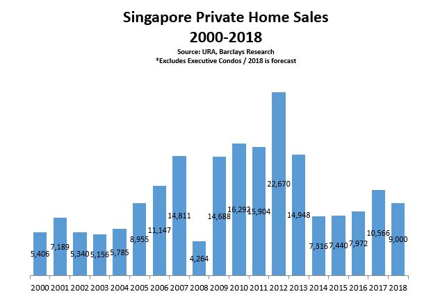 A bar graph showing the movement in new private home sales over the past several years