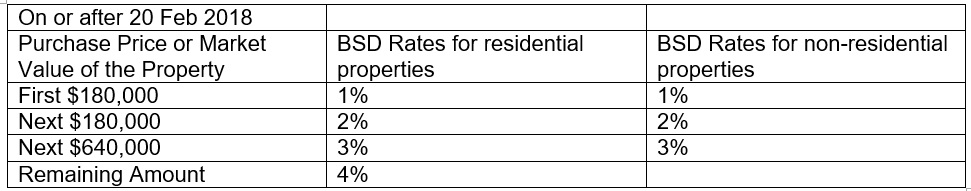 BSD rates for residential properties