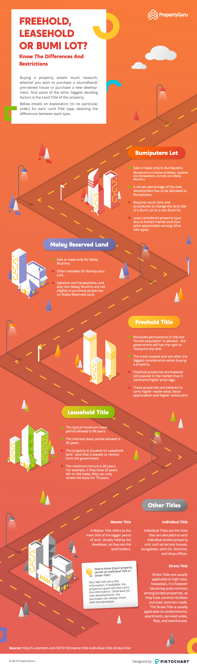 Explanation of the differences between bumi lot, Malay reserved land, freehold, leasehold in Malaysia infographic