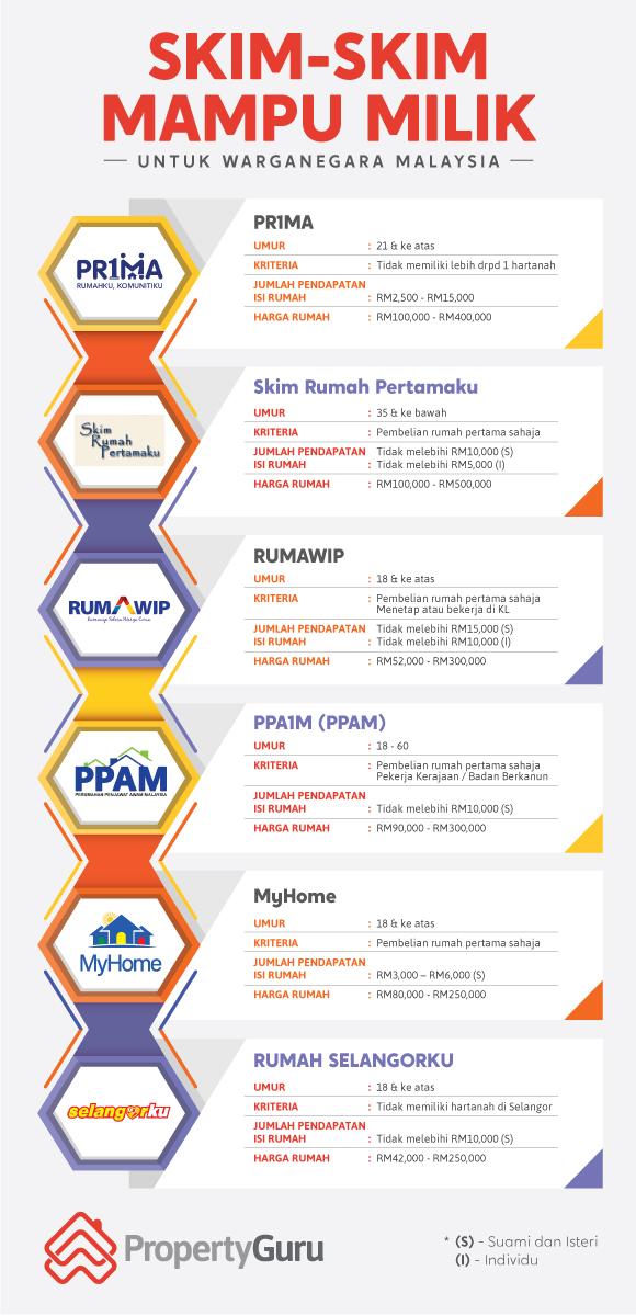 PPA1M, Rumawip, Prima, PR1MA, Skim Rumah Pertamaku, Rumah Selangorku, MyHome, BR1M