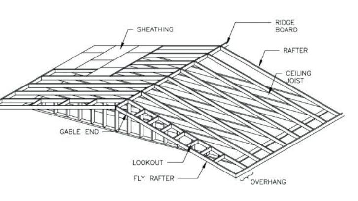 Software komputer akan membantu untuk menghasilkan desain atap baja ringan yang paling efektif dan aman. (Foto: Dondeir.info)