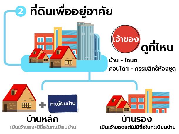 Land tax_3