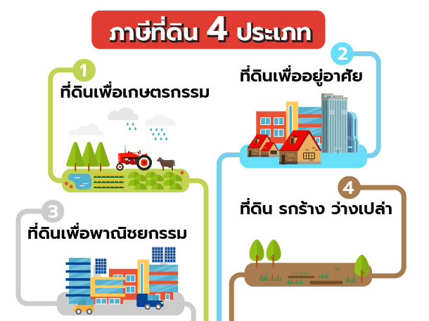 Land tax_1