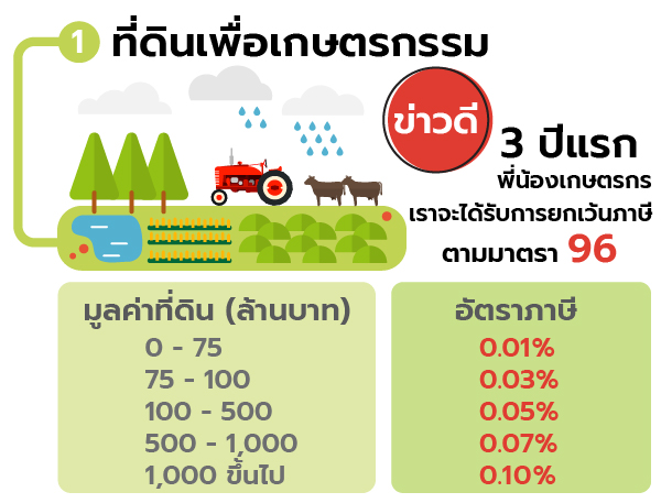 Land tax_2
