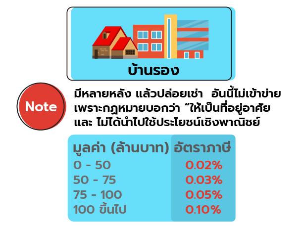Land tax_5