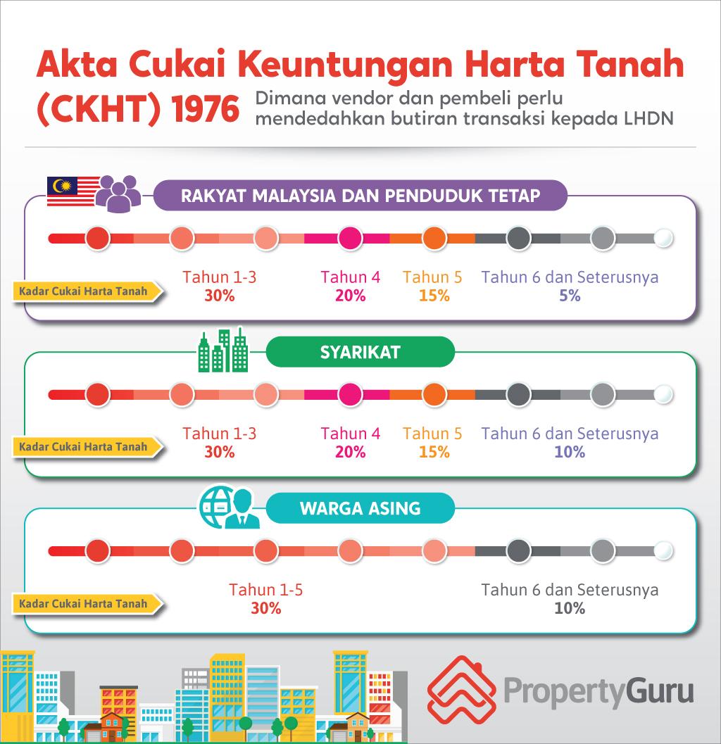 Akta Cukai Keuntungan Harta Tanah (CKHT) 1976, kadar cukai untuk rakyat Malaysia, Permanent Resident, Syarikat dan warga asing, rpgt, rpgt malaysia
