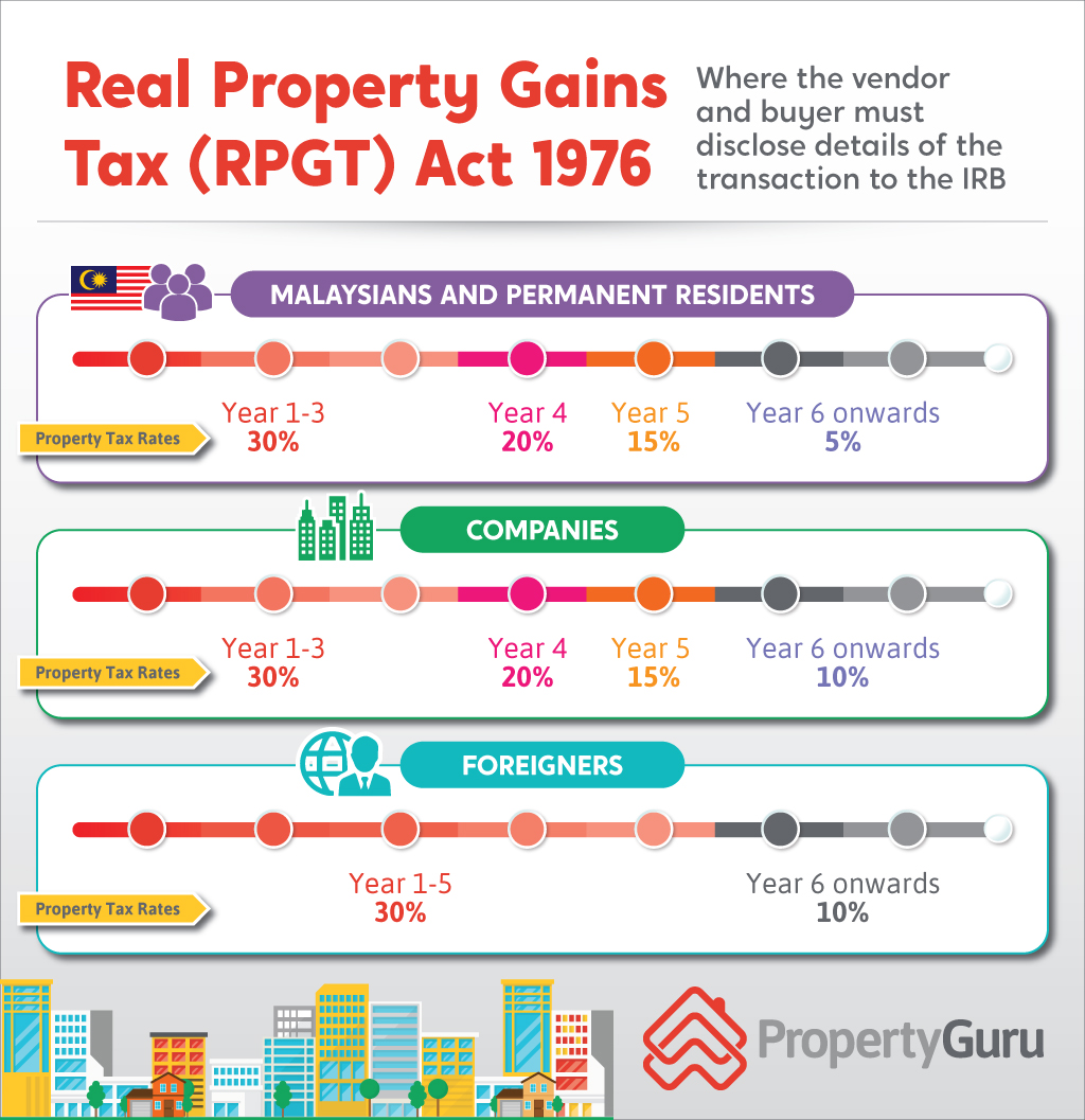 Real Property Gains Tax (RPGT) Act 1976, RPGT tax rates for Malaysians, Permanent Residents, Foreigners and Companies