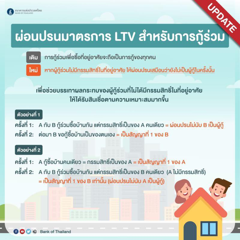 LTV-Co-loan
