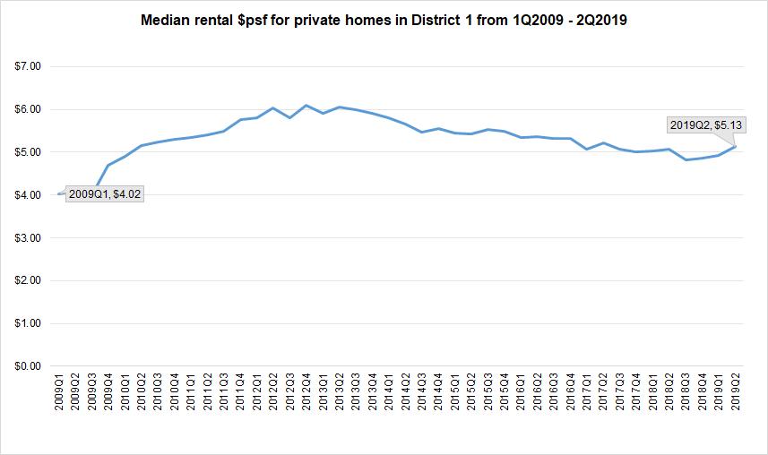 Rental-psf-district-1-properties-final