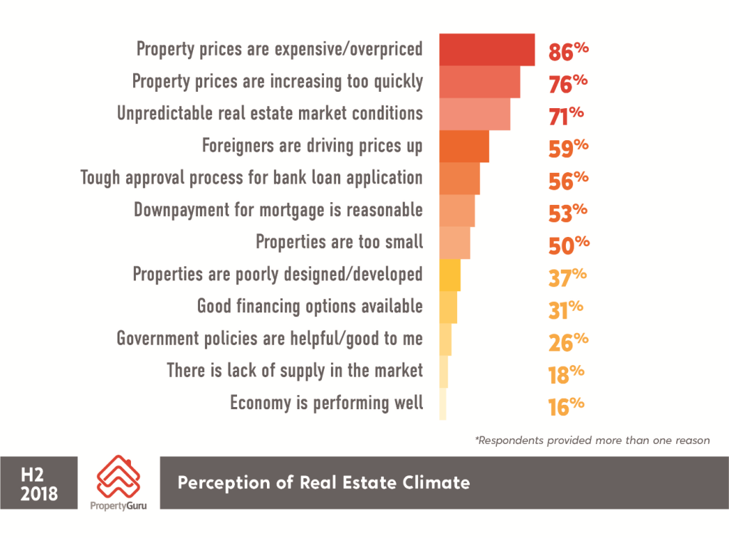 Property Market sentiment survey results 2018 Malaysia - perception of real estate climate