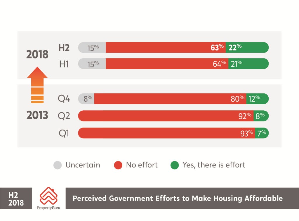 Sentiment Survey 2018 - percentage of perceived government efforts to make housing affordable