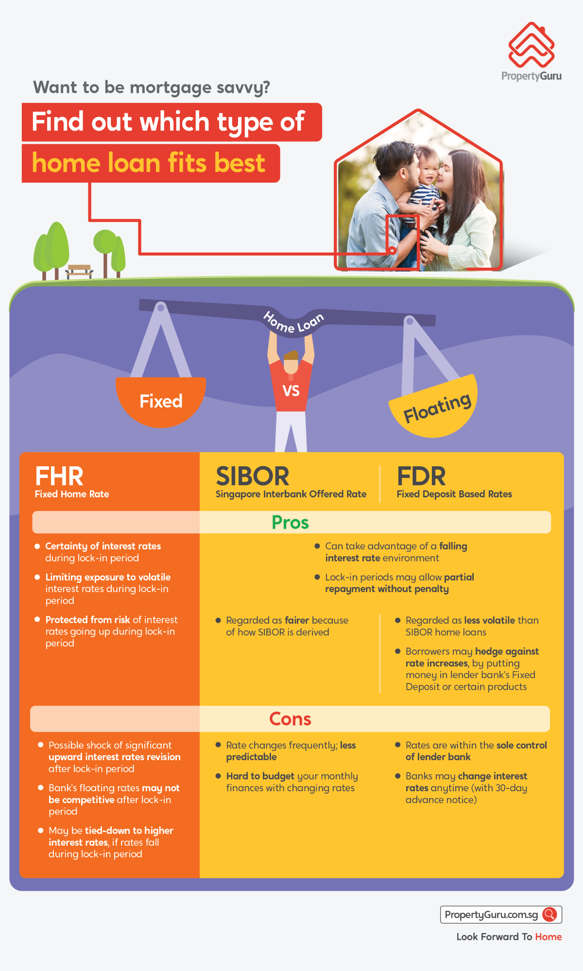 Fixed vs Floating Home Loan Rates Singapore