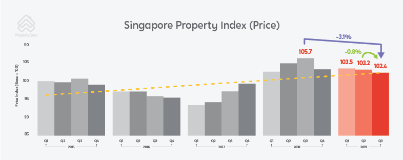 PropertyGuru Singapore Property Price Index Chart Q3 2019