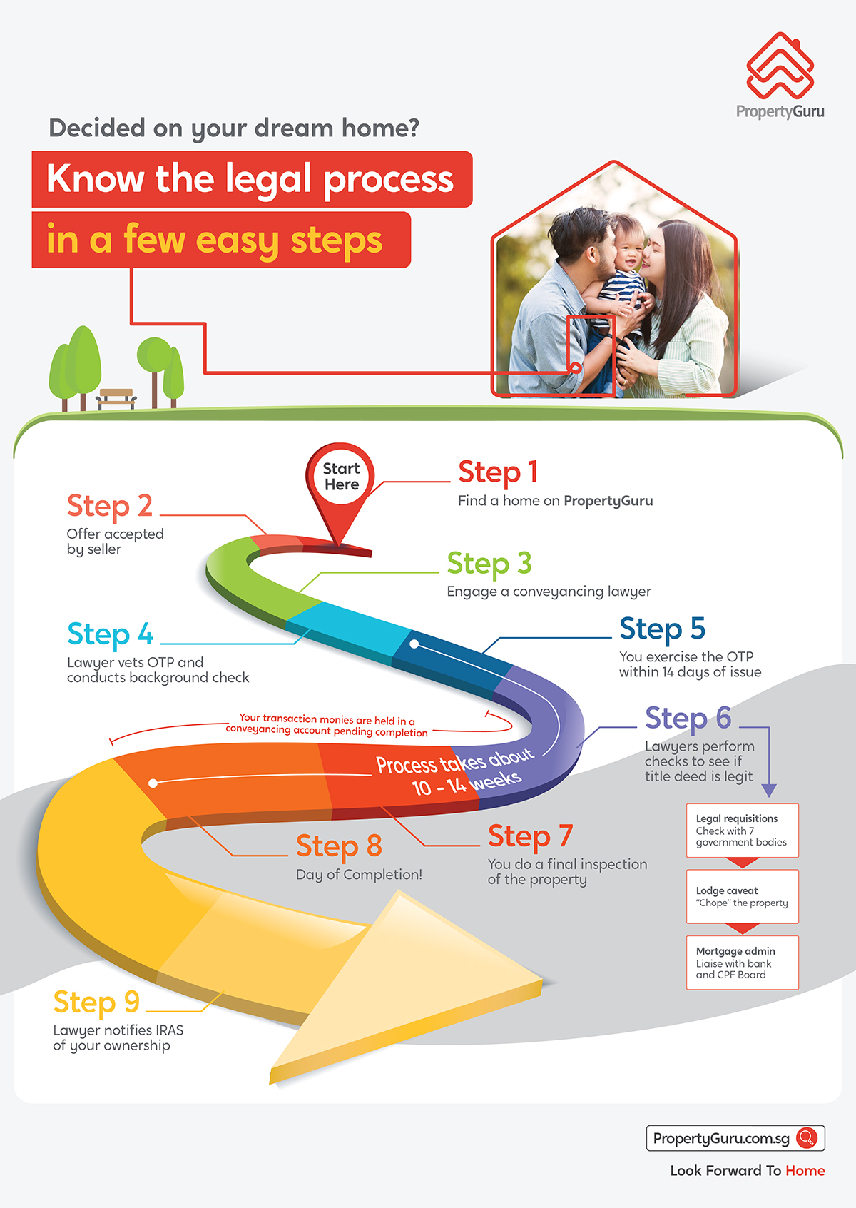 Property Conveyancing in Singapore infographic legal process