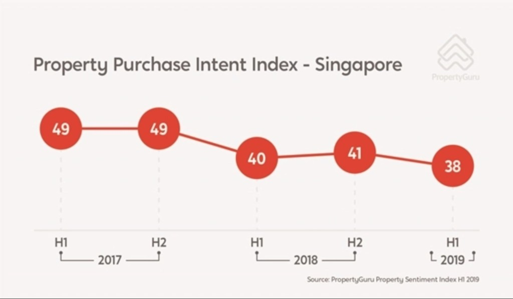 Property Purchase Intent Index H1 2019 Singapore chart