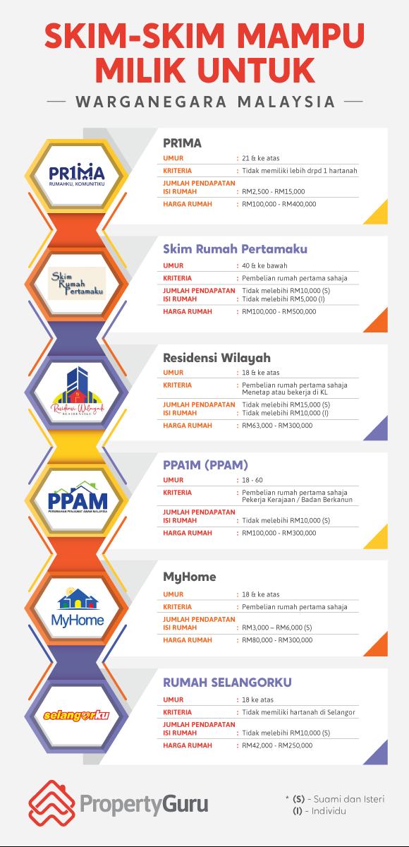 Skim-Skim Mampu Milik Malaysia, PR1MA (PRIMA), Skim Rumah Pertamaku, Residensi Wilayah (RUMAWIP), PPA1M (PPAM), MyHome, dan Rumah Selangorku, Rumahwip