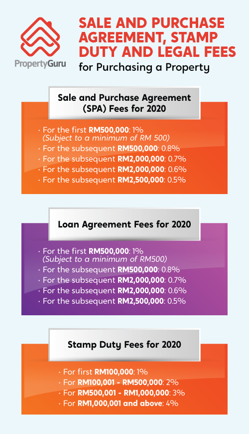 Infographic on the sale and purchase agreement, stamp duty and legal fees for purchasing a property in Malaysia 2020