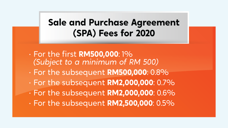 Sale and Purchase Agreement fees 2020