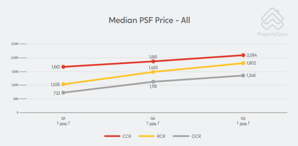median psf price ccr ocr rcr private property singapore chart