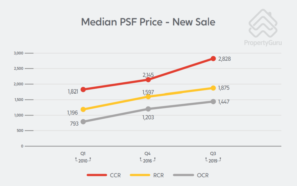 new sale median psf price ccr ocr rcr private property singapore chart
