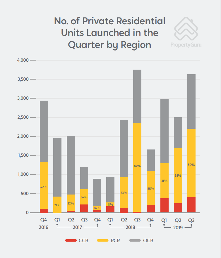 private residential units launched 2016 2019 chart