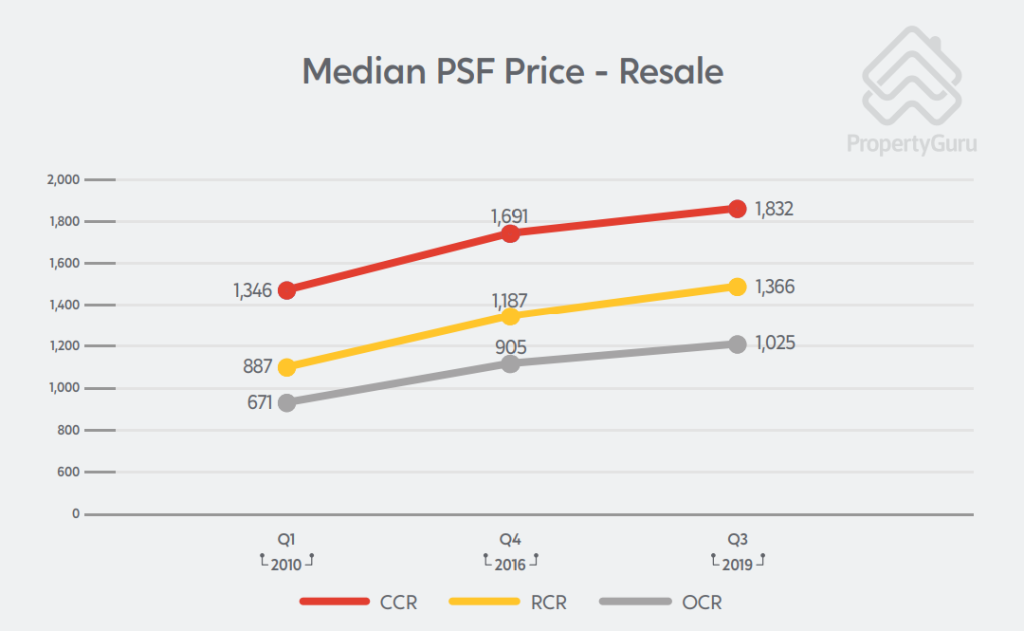 resale median psf price ccr ocr rcr private property singapore chart
