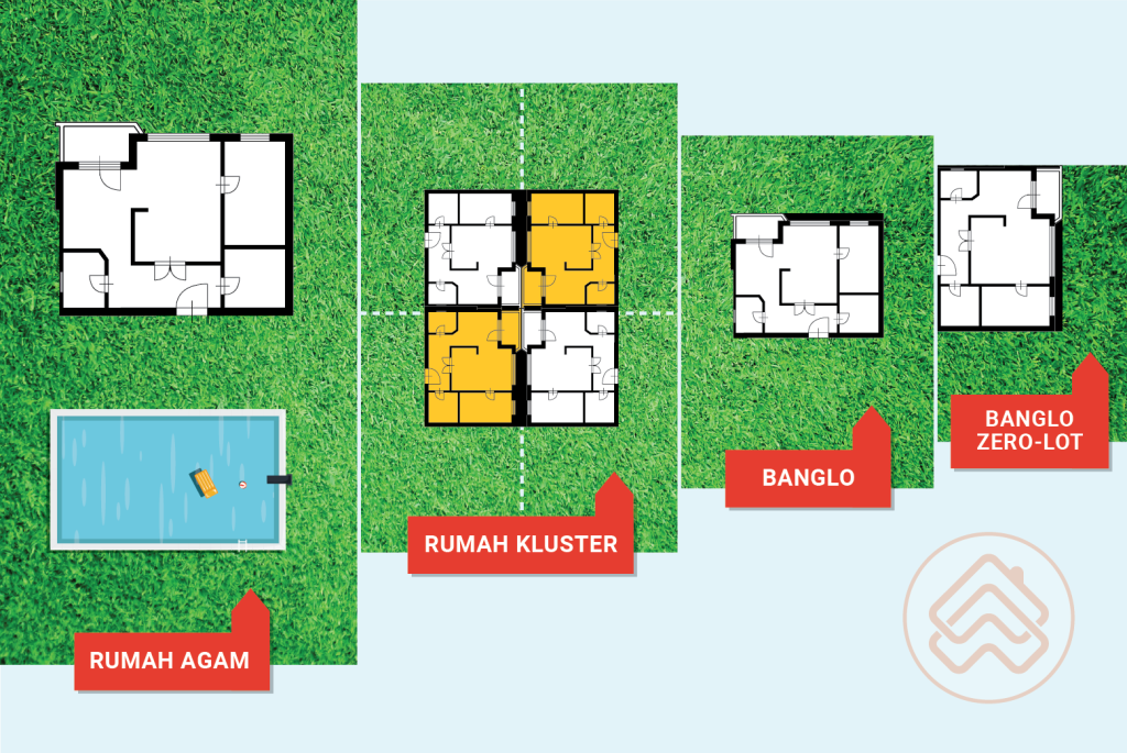 Rumah Malaysia, Hartanah Malaysia, Jenis Rumah, Rumah teres, Rumah banglo, Rumah untuk dijual, Rumah untuk disewa, Rumah sewa, Rumah idaman