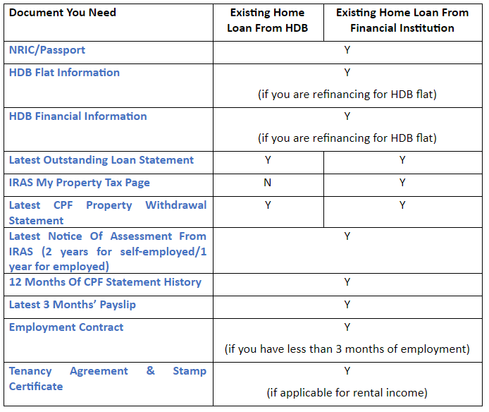 Refinancing Documents To Refinance Your Home Loan