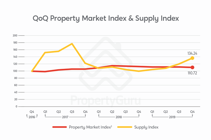 Property Market Index & Supply Index for Q4 2019