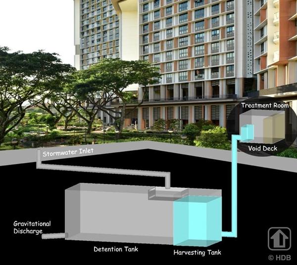 Rainwater harvesting via UrbanWater Harvesting System (UWHS)