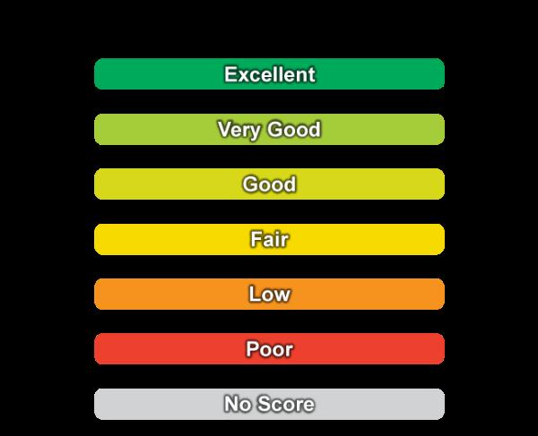 what is ctos, ctos score, ctos malaysia, ctos check, ctos online, credit rating, credit report, credit check, credit score check, fico score, How to check CTOS score