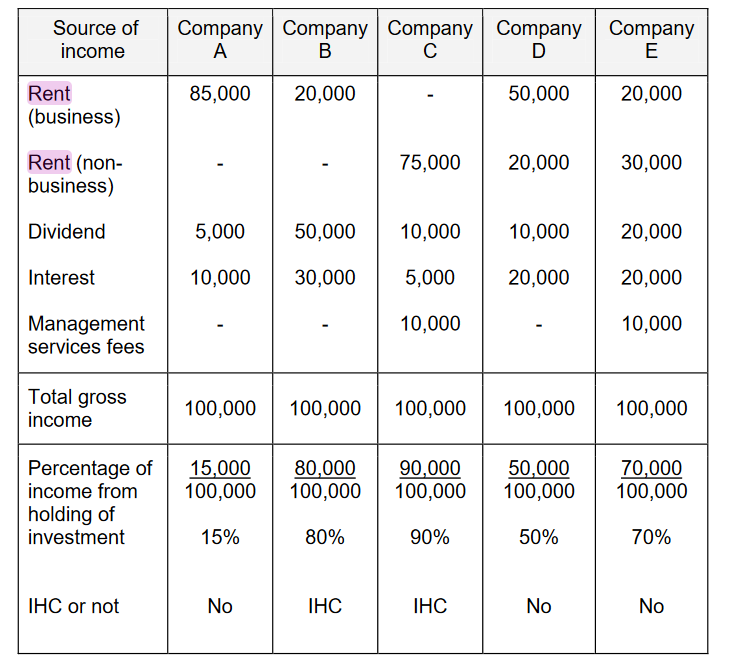 What Is An Investment Holding Company And When Is It Useful Propertyguru Malaysia