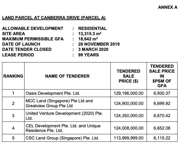 GLS tender for Canberra Drive
