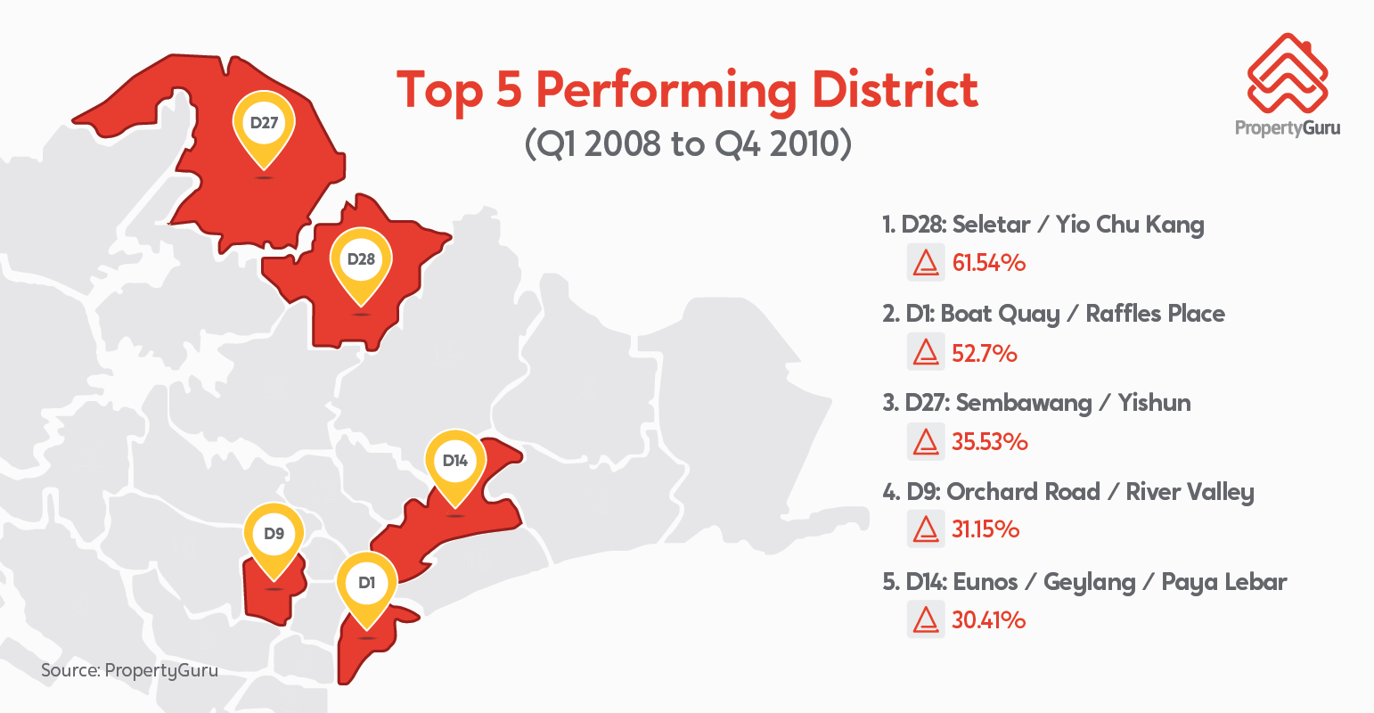 Top_5_performing_districts_v2