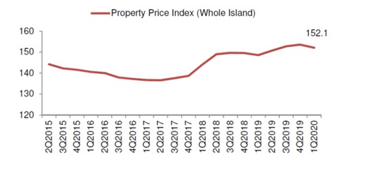 Property Price Index in 1Q2020 based on the URA flast estimate