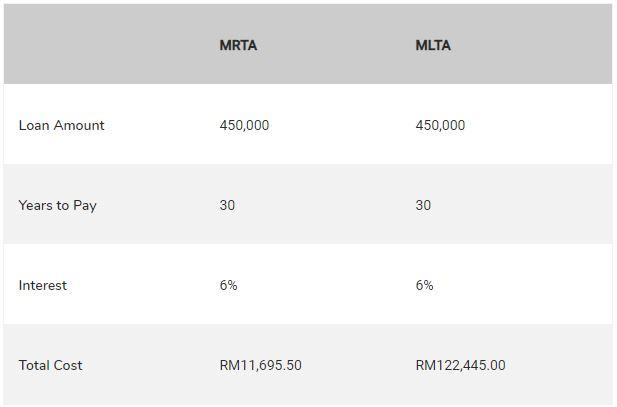 MRTA, MRTT, MRTT vs MLTT, MLTA, MRTT vs MRTA, MRTA vs MRTT, MLTT, Mortgage reducing term assurance, MLTT vs MRTT, MRTT meaning, MRTT insurance, What is MRTT, MRTT takaful, MLTT takaful, Life insurance, Types of life insurance