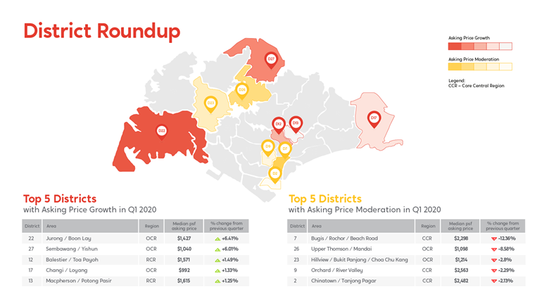 Districts with the highest psf growth and moderation in the PropertyGuru Property Market Index Q2 2020 report