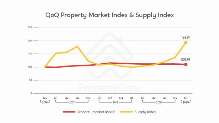 Property listings and supply listings on PropertyGuru in Q1 2020